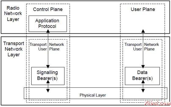 LTE Radio Protocol Architecture
