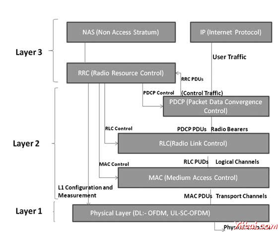 LTE Protocol Layers