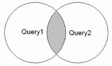 MariaDB Intersect運算符