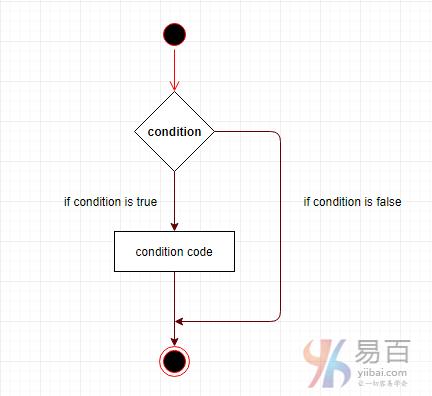 VB.Net決策結構