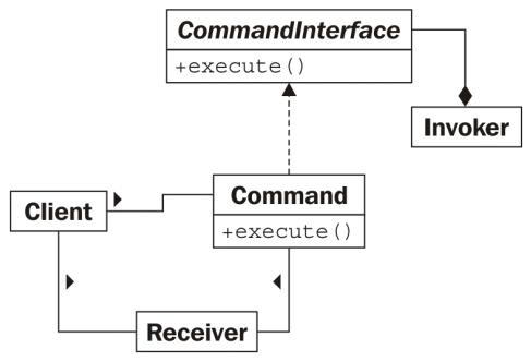 命令設計模式
