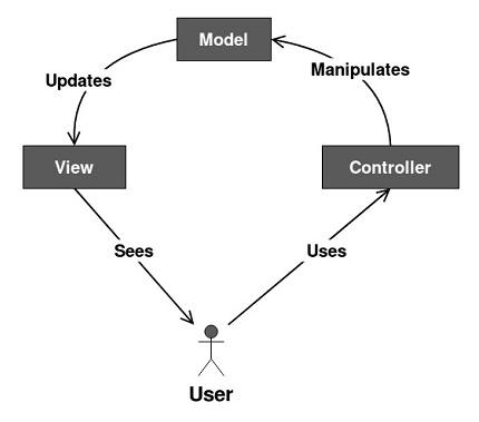 模型視圖控制器(MVC)模式