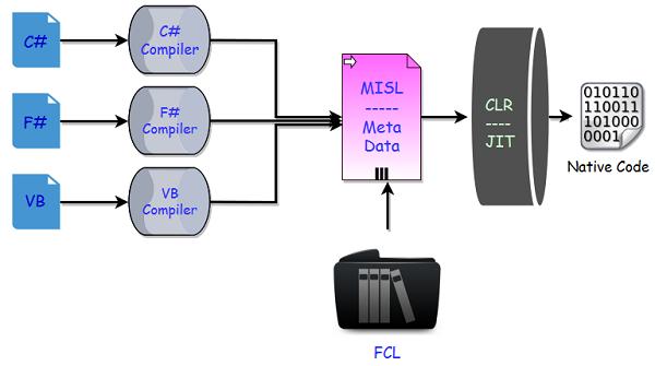 .NET Core代碼執行