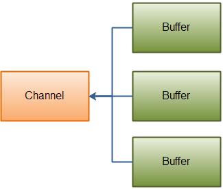Java NIO分散/聚集或向量I/O