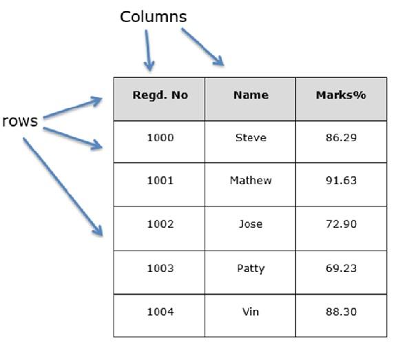 Pandas數據幀(DataFrame)
