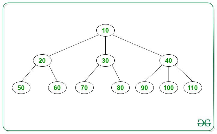 在N元樹中打印給定節點的同級
