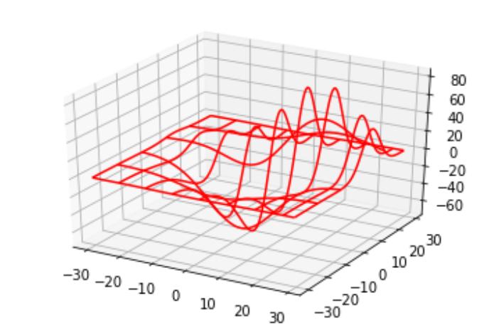 Python 3D圖
