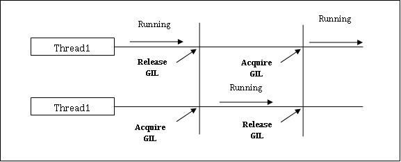 Python併發簡介