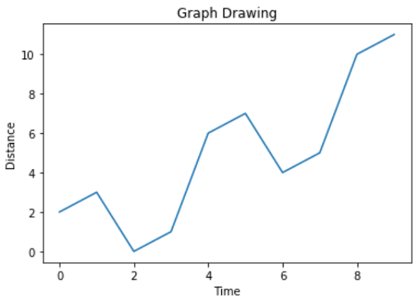 Python衡量中心趨勢