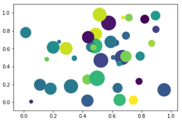 Python氣泡圖