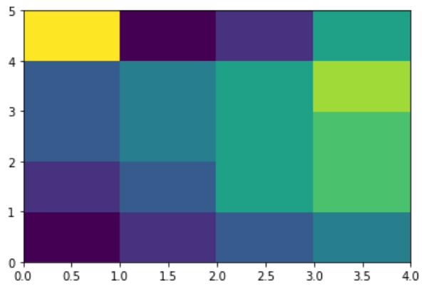Python熱圖