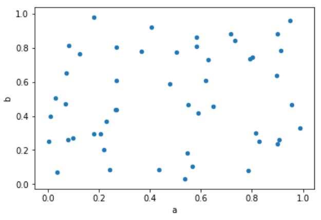 Python散點圖