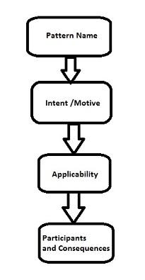 Python設計模式簡介