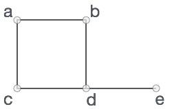 Python圖