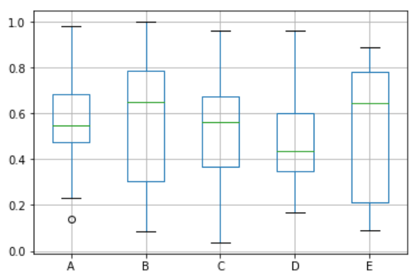 Python箱形圖