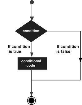 R語言決策結構