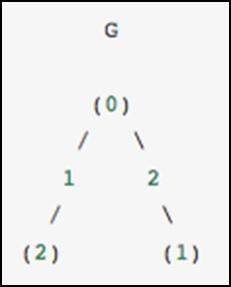 Scipy CSGraph
