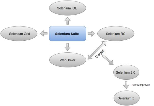 Selenium工具套件