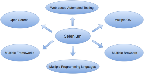 Selenium簡介