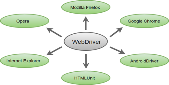 Selenium WebDriver功能特性