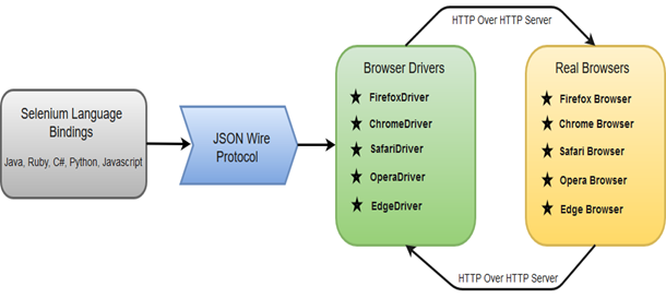 Selenium WebDriver架構