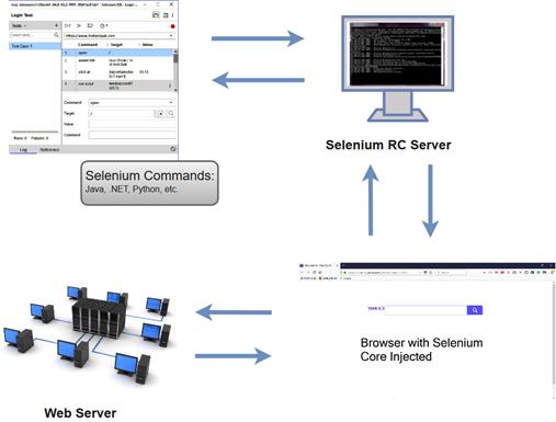 Selenium WebDriver Vs Selenium RC比較(差別)