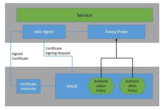 使用Istio的服務網格架構