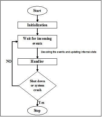 事件驅動程序