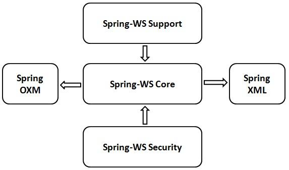 Spring WS簡介