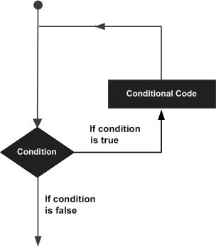 循環流程圖