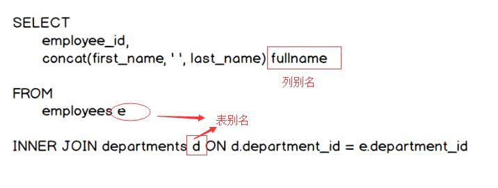 SQL別名