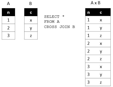 SQL Cross Join子句