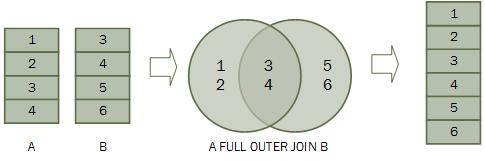SQL FULL OUTER JOIN子句