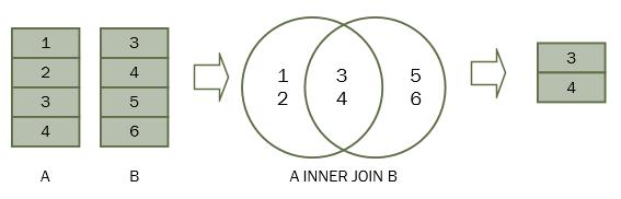 SQL Inner Join子句