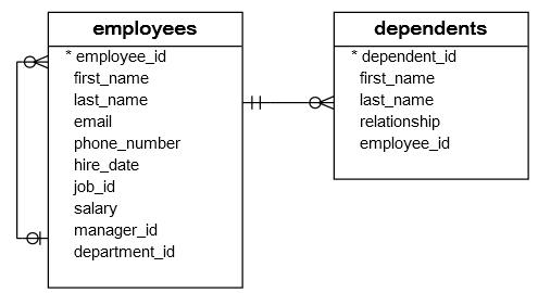SQL Update語句
