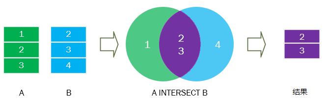 SQL Intersect運算符