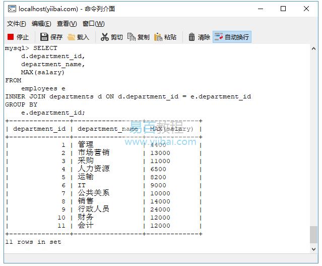 SQL Max()函數