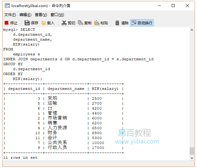 SQL Min()函數