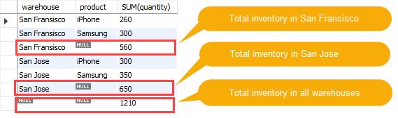 SQL Rollup