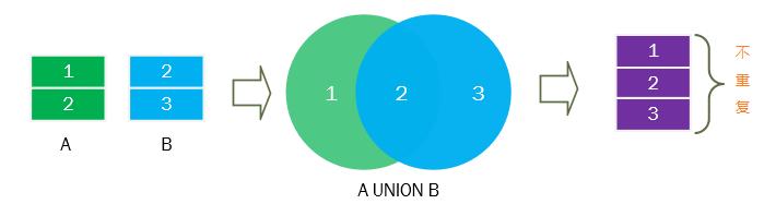 SQL Union運算符