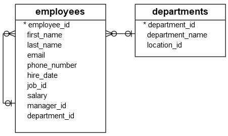 SQL子查詢