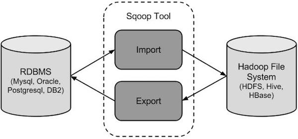 Sqoop教程