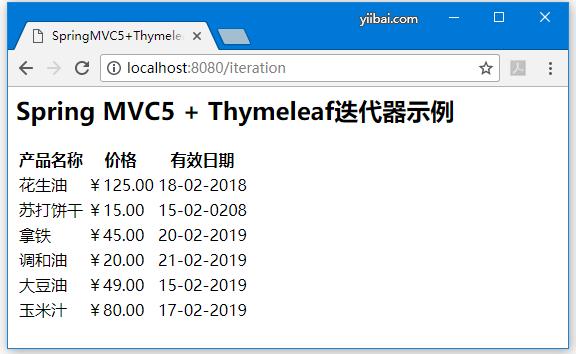 Thymeleaf迭代列表