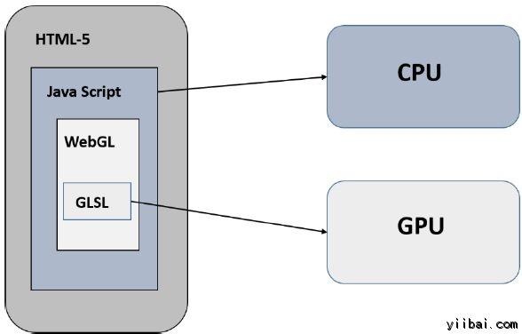 WebGL示例程序
