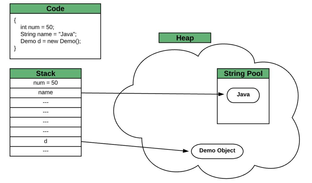 Java的字符串常量池位於哪裡,堆或堆棧在哪裡?