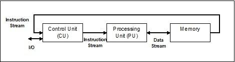系統和內存架構