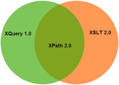 XPath是什麼?