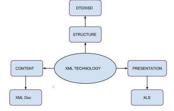 XSD簡介