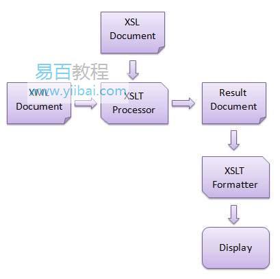 XSLT簡介