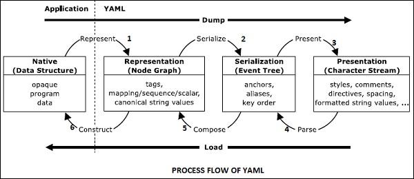 YAML流程